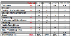comparison Water Jet, Plasma, EDM or Laser   Which is Right for You?