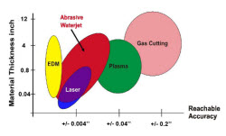 water jet Water Jet, Plasma, EDM or Laser   Which is Right for You?